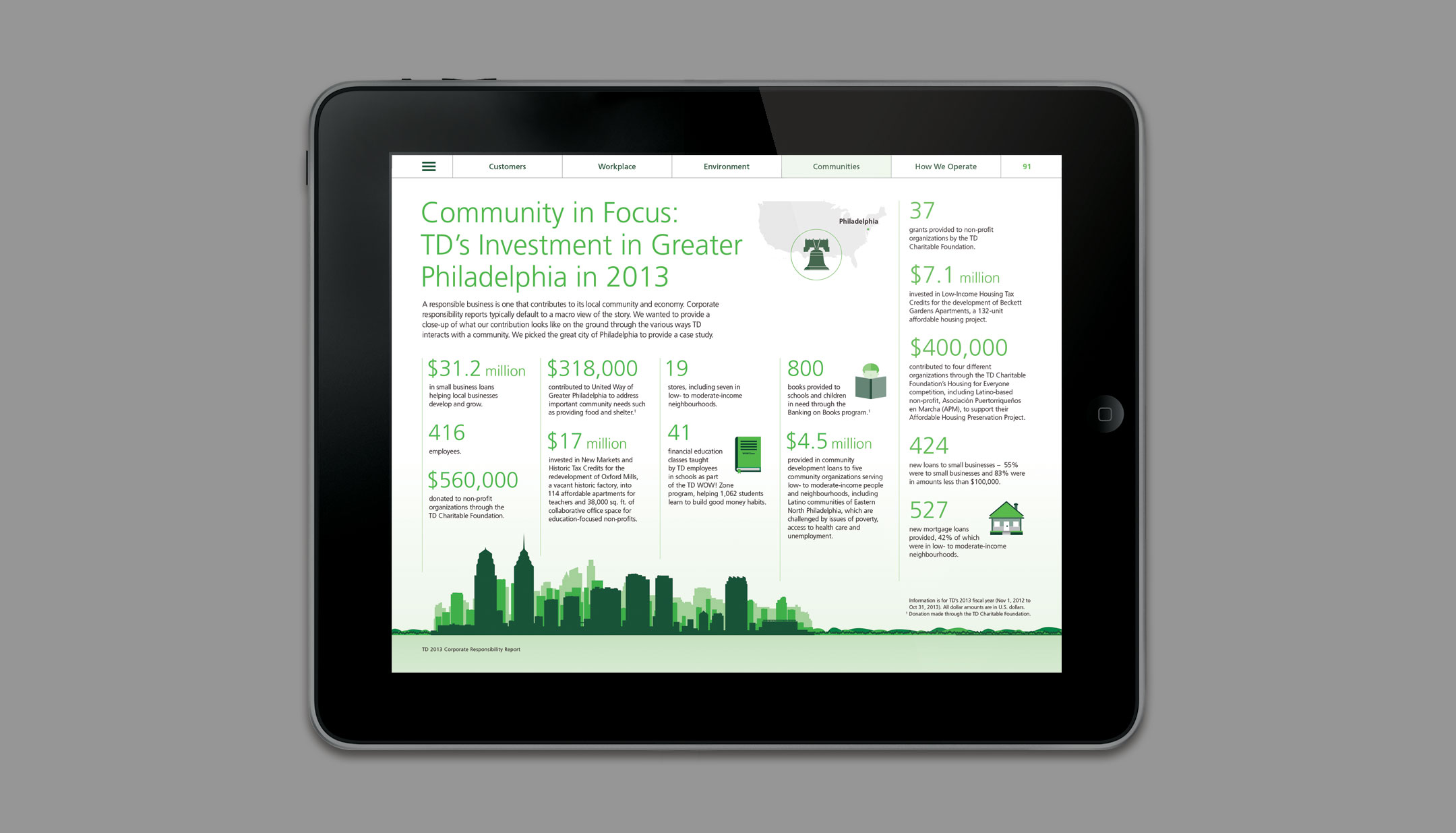 TD Corporate Responsibility slide 6